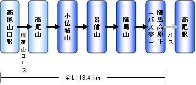 高尾山コース2